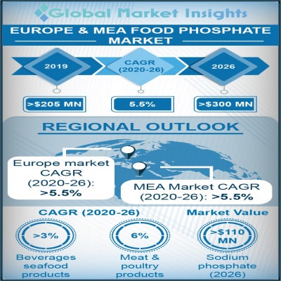 europe mea food phosphate market