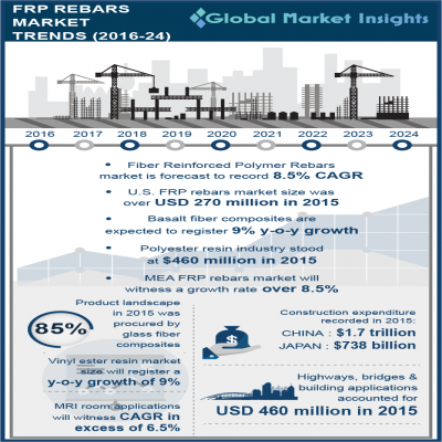 fiber reinforced polymer frp rebars market