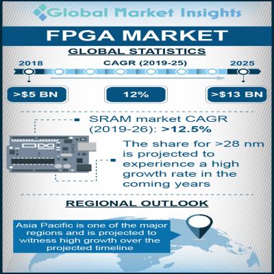 field programmable gate array fpga market size