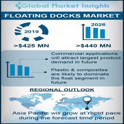 floating docks market