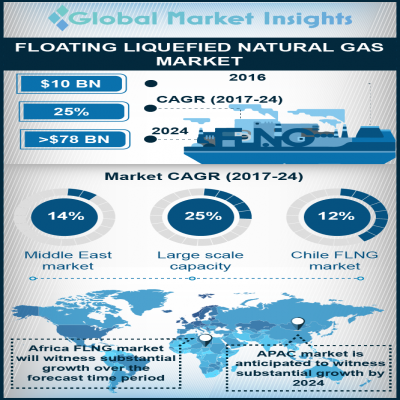 floating liquefied natural gas flng market