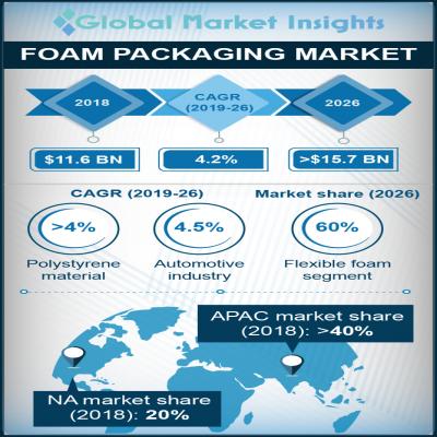 foam packaging market