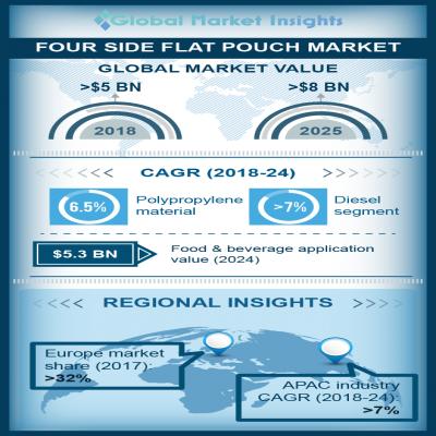 four side flat pouch market