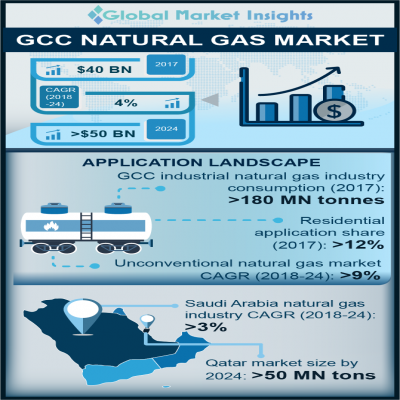 gcc natural gas market