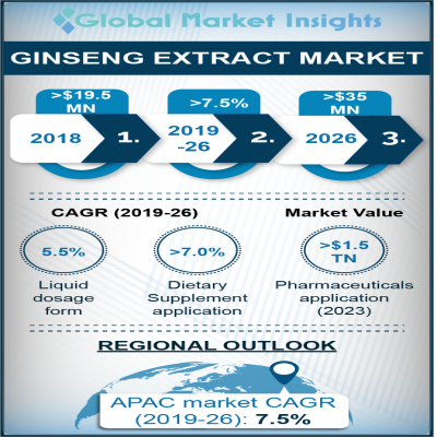 ginseng extract market