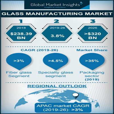 glass manufacturing market
