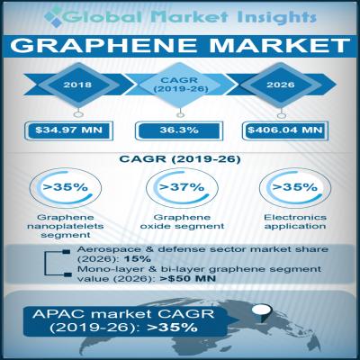 graphene market