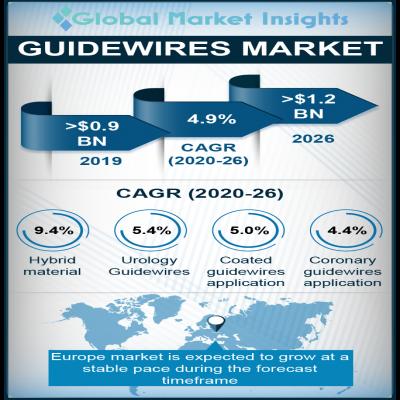 guidewires market report