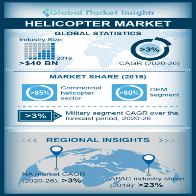 helicopter market