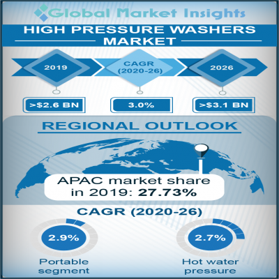 high pressure washers market