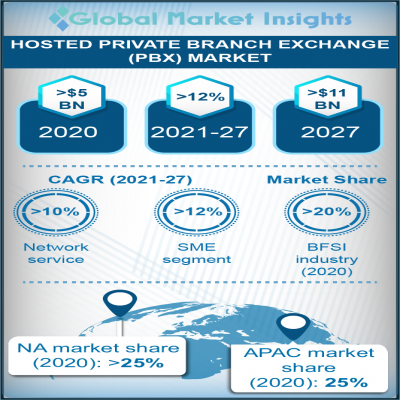 hosted private branch exchange pbx market