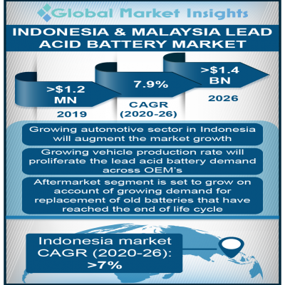 indonesia and malaysia lead acid battery market