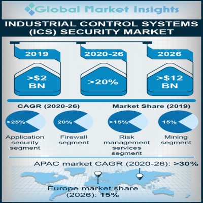 industrial control systems ics security market