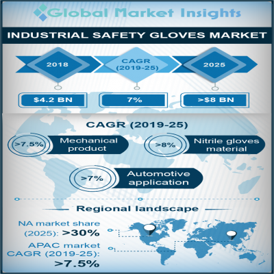 industrial safety gloves market