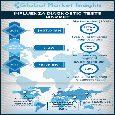 influenza diagnostic tests market