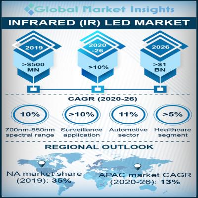 infrared ir led market