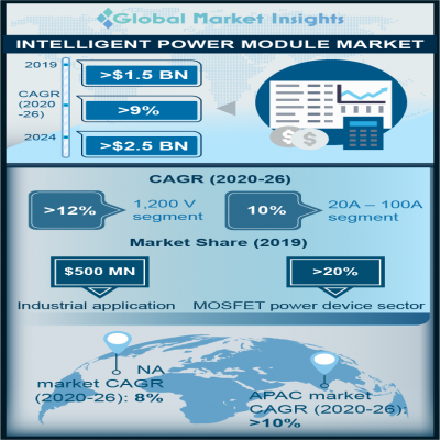 intelligent power module market