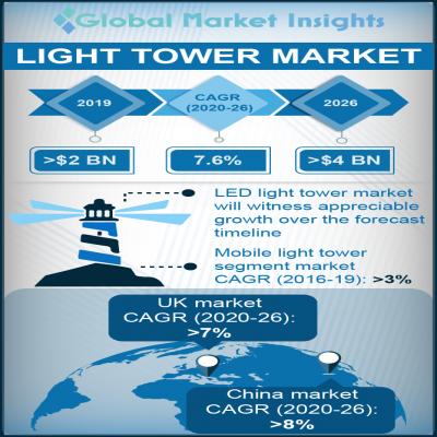light tower market