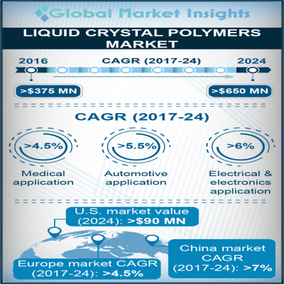 liquid crystal polymer lcp market