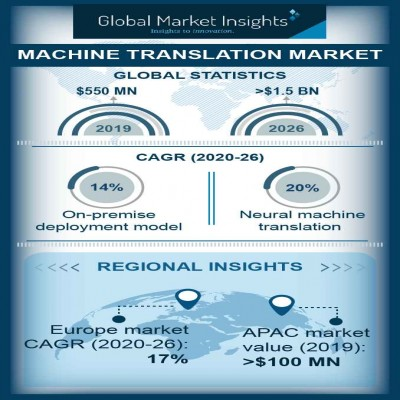 machine translation market size