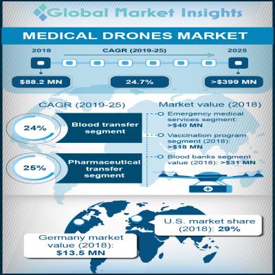 medical drones market