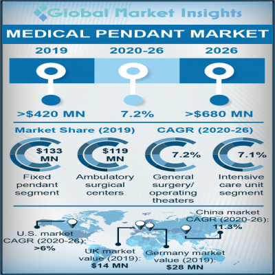 medical pendants market