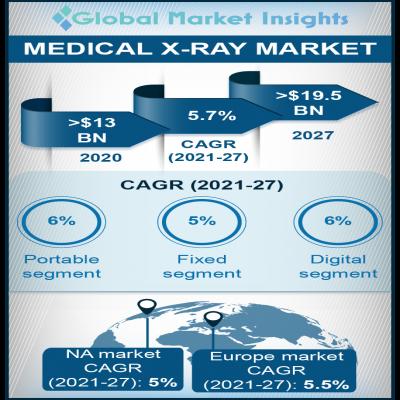 medical x ray market