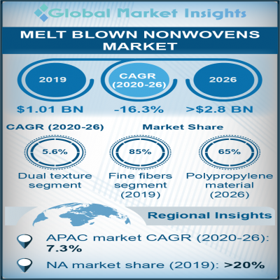 melt blown nonwovens market