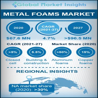 metal foam market