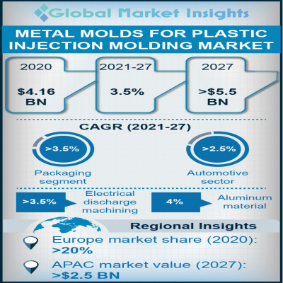 metal molds market for plastic injection molding