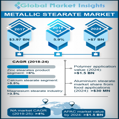 metallic stearate market