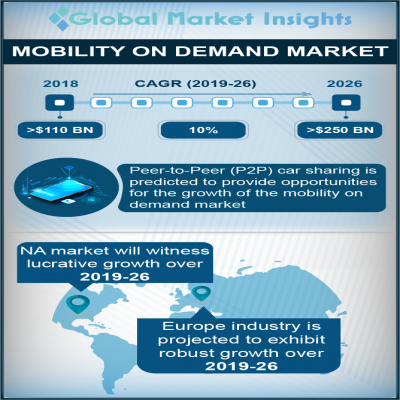 mobility on demand mod market