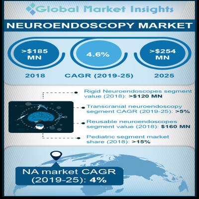 neuroendoscopy market