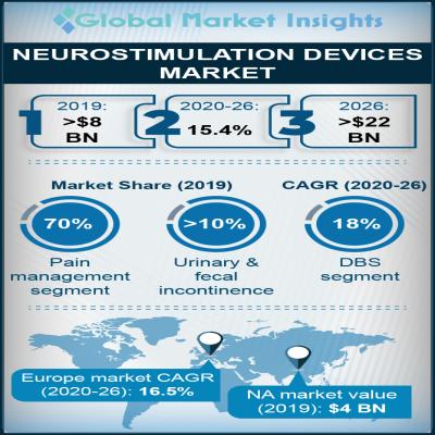 neurostimulation devices market report