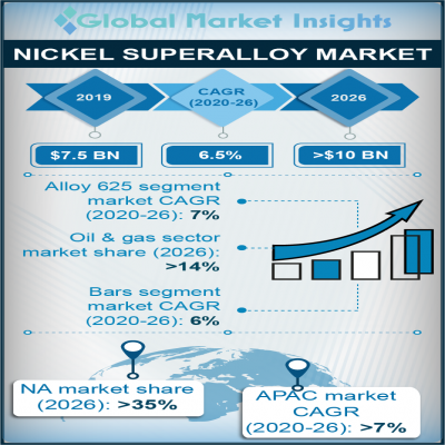 nickel superalloy market