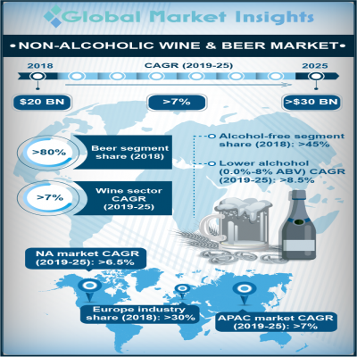 non alcoholic wine and beer market
