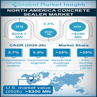 north america concrete sealer market