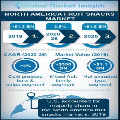 north america fruit snacks market