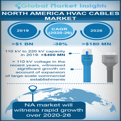 north america hvac cables market
