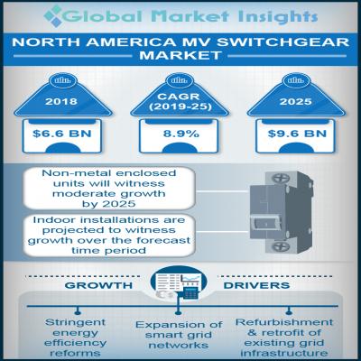 north america mv switchgear market