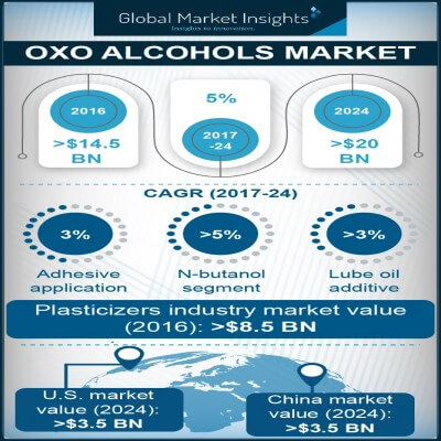 oxo alcohols market
