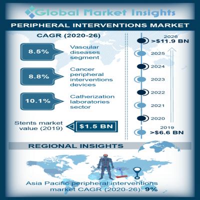 peripheral interventions market