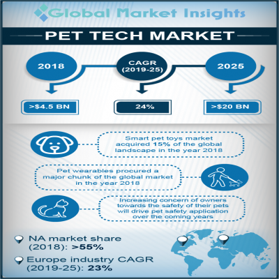 pet tech market