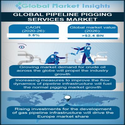 pipeline pigging services market