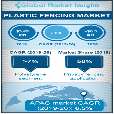 plastic fencing market