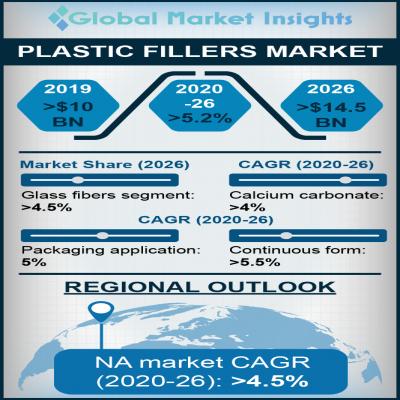 plastic fillers market