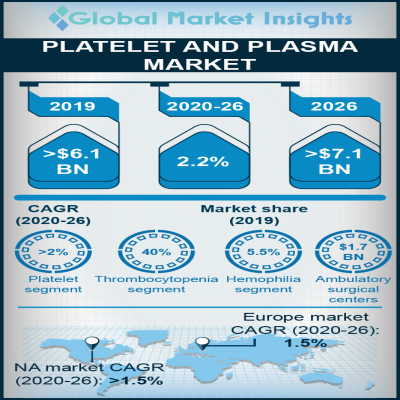 platelet and plasma market