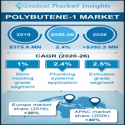 polybutene 1 market