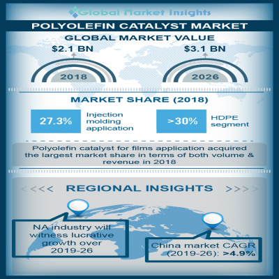polyolefin catalyst market