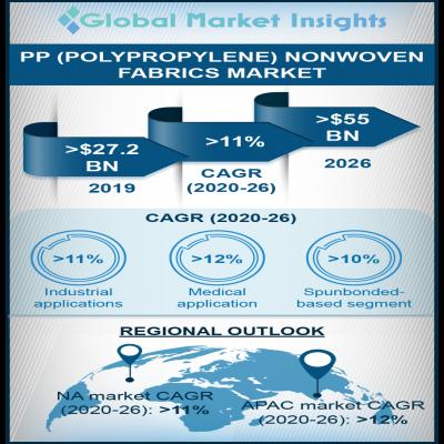 polypropylene pp nonwoven fabrics market report